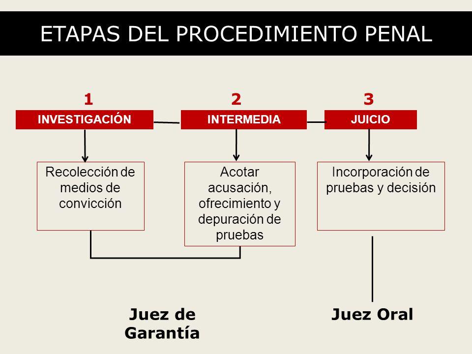 ETAPAS DEL PROCEDIMIENTO PENAL INVESTIGACIÓNJUICIOINTERMEDIA 132 Recolección de medios de convicción Acotar acusación, ofrecimiento y depuración de pruebas Incorporación de pruebas y decisión Juez de Garantía Juez Oral