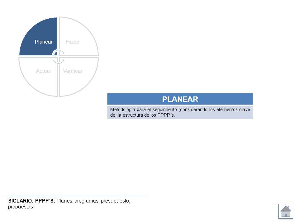 SIGLARIO: PPPPS: Planes, programas, presupuesto, propuestas PlanearHacer VerificarActuar PLANEAR Metodología para el seguimiento (considerando los ele