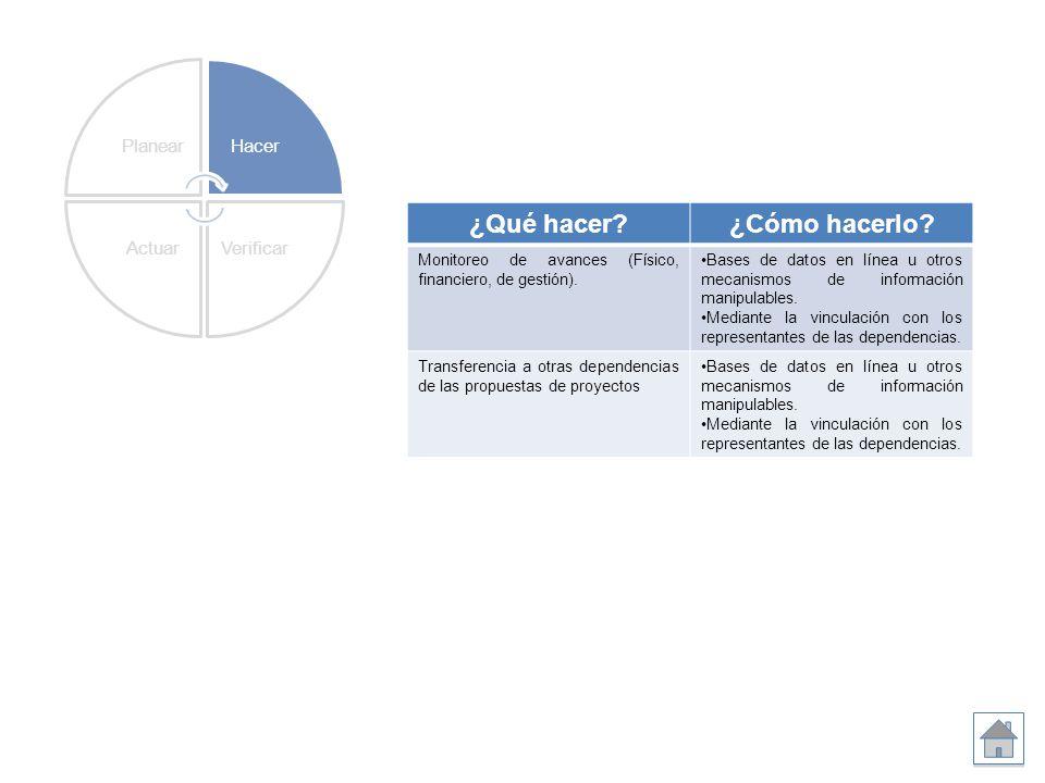 ¿Qué hacer?¿Cómo hacerlo? Monitoreo de avances (Físico, financiero, de gestión). Bases de datos en línea u otros mecanismos de información manipulable