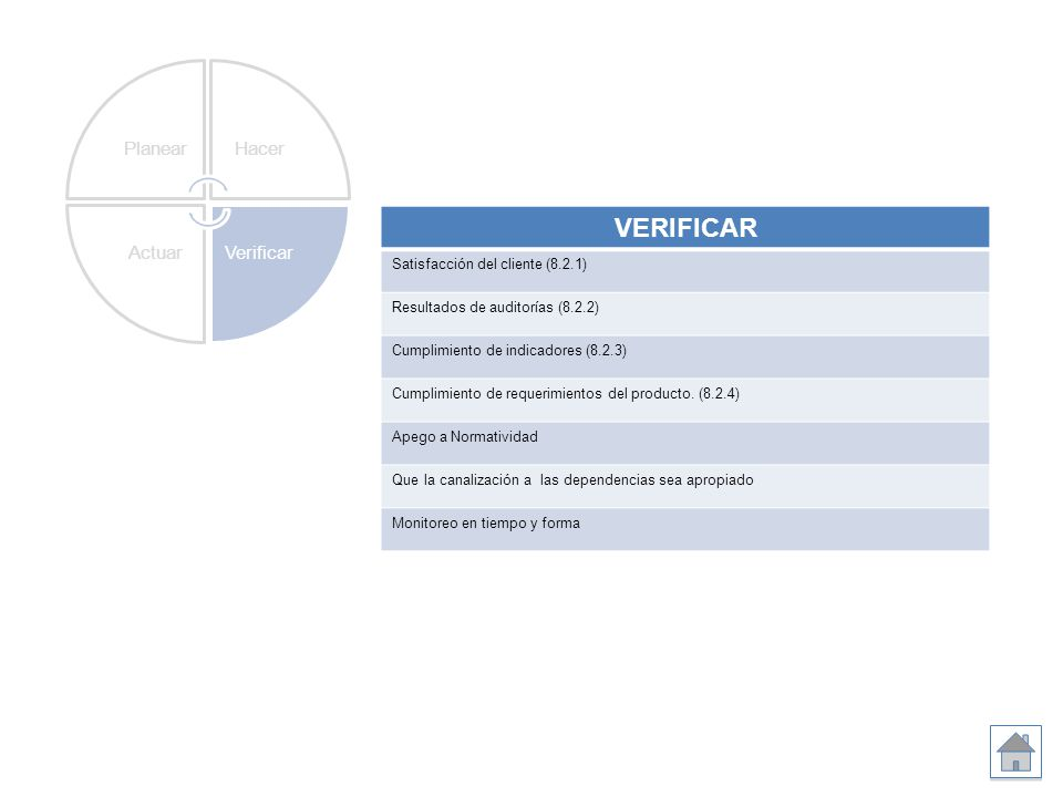 VERIFICAR Satisfacción del cliente (8.2.1) Resultados de auditorías (8.2.2) Cumplimiento de indicadores (8.2.3) Cumplimiento de requerimientos del pro