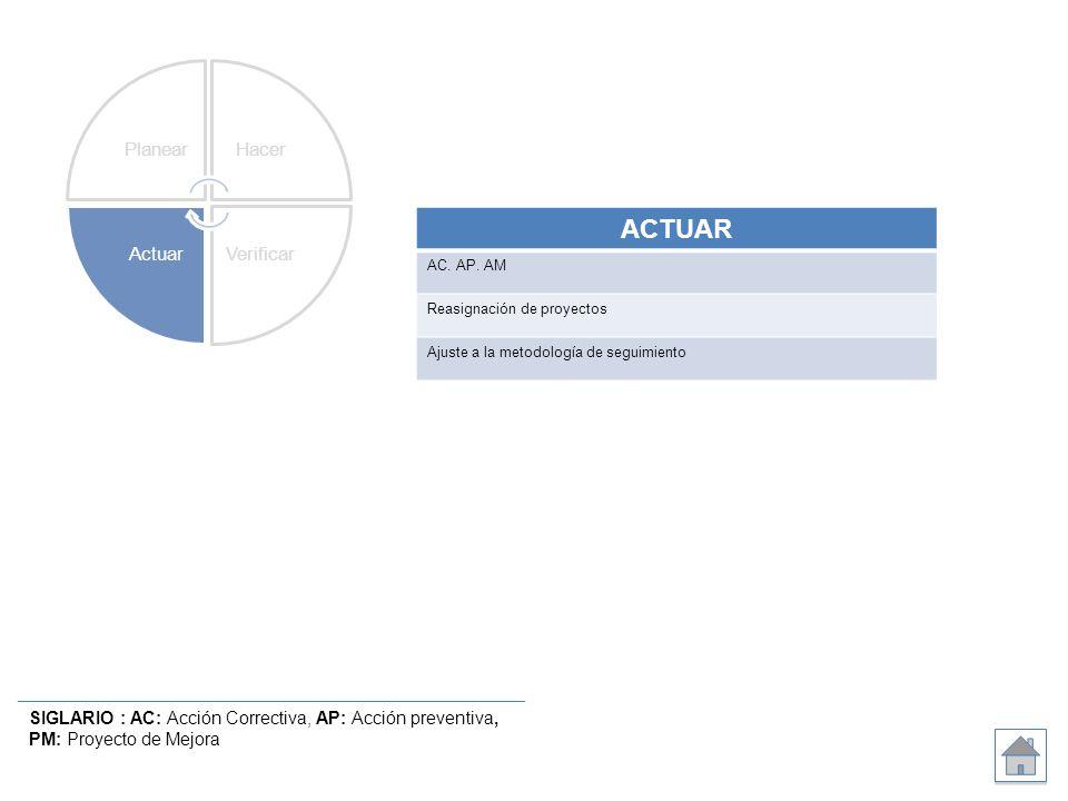 SIGLARIO : AC: Acción Correctiva, AP: Acción preventiva, PM: Proyecto de Mejora ACTUAR AC. AP. AM Reasignación de proyectos Ajuste a la metodología de