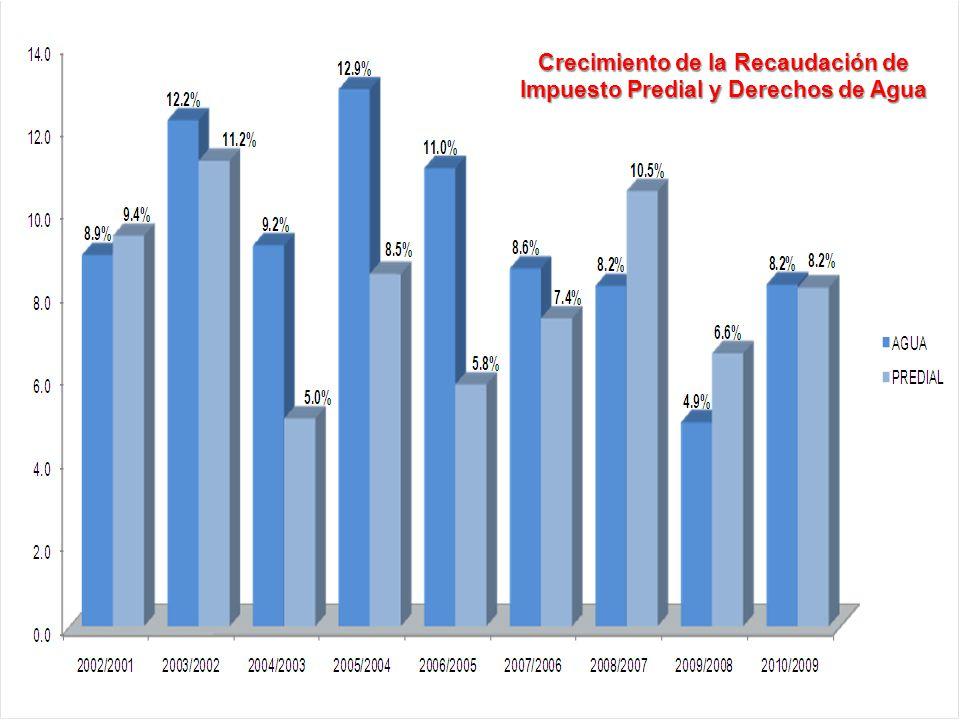 Instituto para el Desarrollo Técnico de las Haciendas Públicas Un Organismo Público del Sistema Nacional de Coordinación Fiscal Crecimiento de la Reca