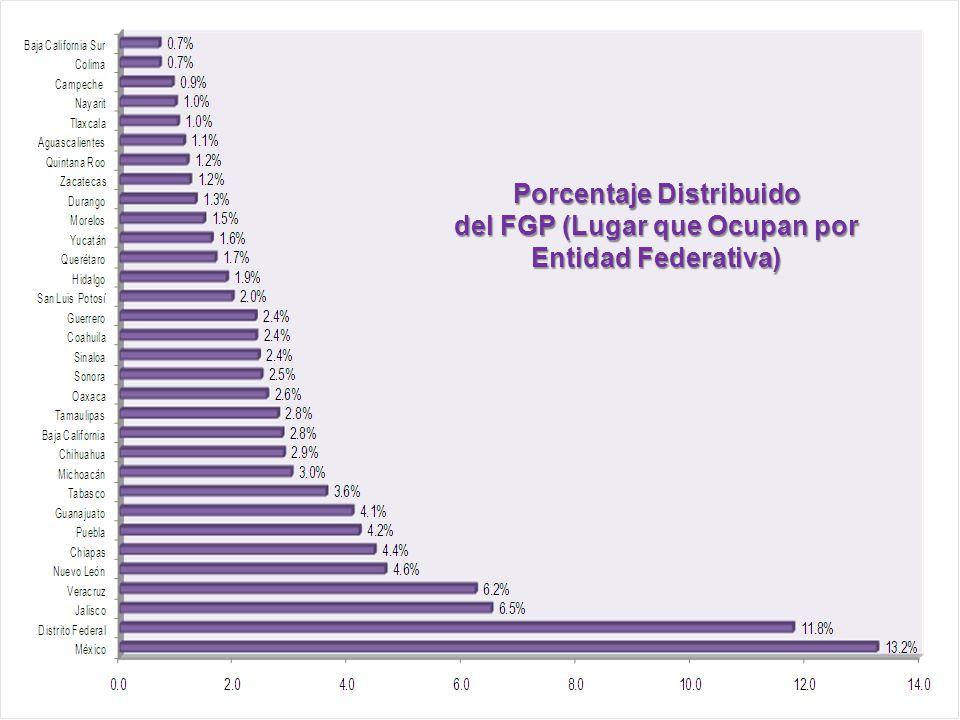 Instituto para el Desarrollo Técnico de las Haciendas Públicas Un Organismo Público del Sistema Nacional de Coordinación Fiscal Porcentaje Distribuido del FGP (Lugar que Ocupan por Entidad Federativa)