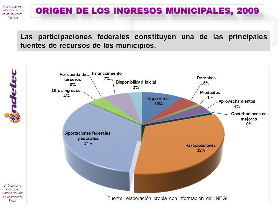 Instituto para el Desarrollo Técnico de las Haciendas Públicas Un Organismo Público del Sistema Nacional de Coordinación Fiscal ORIGEN DE LOS INGRESOS