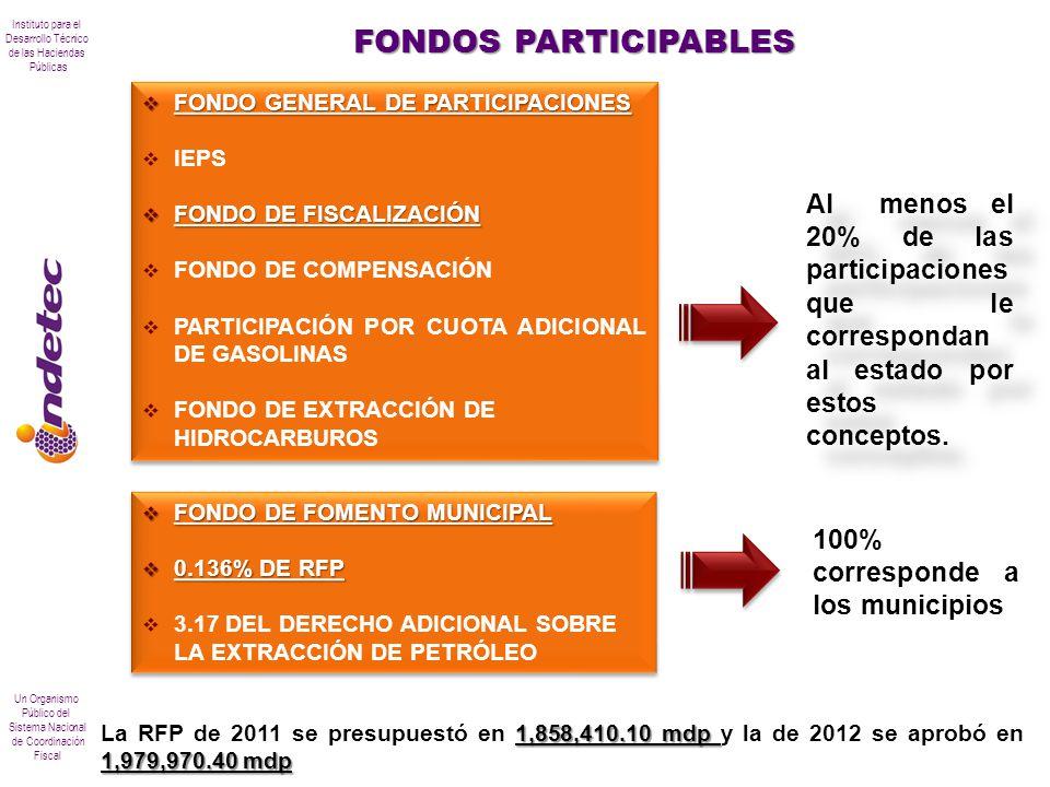 Instituto para el Desarrollo Técnico de las Haciendas Públicas Un Organismo Público del Sistema Nacional de Coordinación Fiscal FONDOS PARTICIPABLES A
