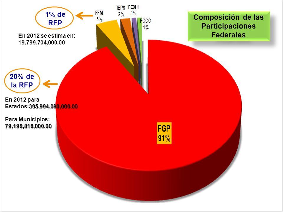 Instituto para el Desarrollo Técnico de las Haciendas Públicas Un Organismo Público del Sistema Nacional de Coordinación Fiscal Composición de las Participaciones Federales 20% de la RFP 1% de RFP 395,994,080,000.00 En 2012 para Estados:395,994,080,000.00 79,198,816,000.00 Para Municipios: 79,198,816,000.00 En 2012 se estima en: 19,799,704,000.00
