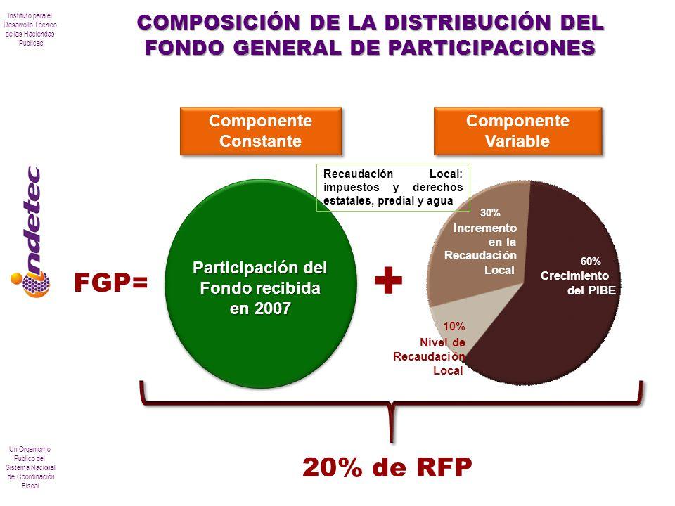 Instituto para el Desarrollo Técnico de las Haciendas Públicas Un Organismo Público del Sistema Nacional de Coordinación Fiscal COMPOSICIÓN DE LA DIST