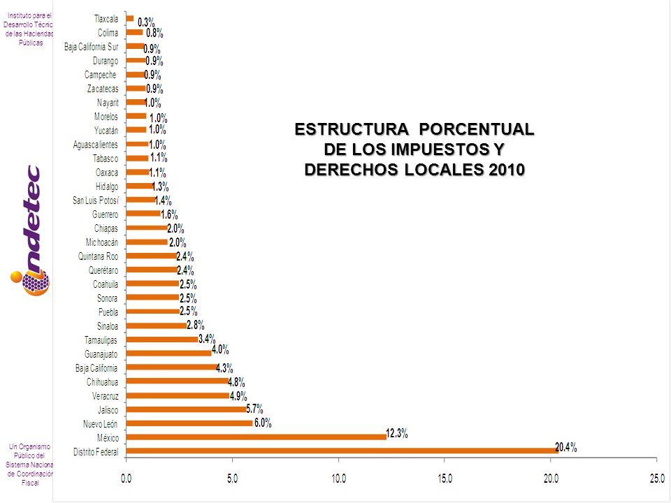 Instituto para el Desarrollo Técnico de las Haciendas Públicas Un Organismo Público del Sistema Nacional de Coordinación Fiscal RECAUDACIÓN DE AGUA EN 2010 (Pesos)