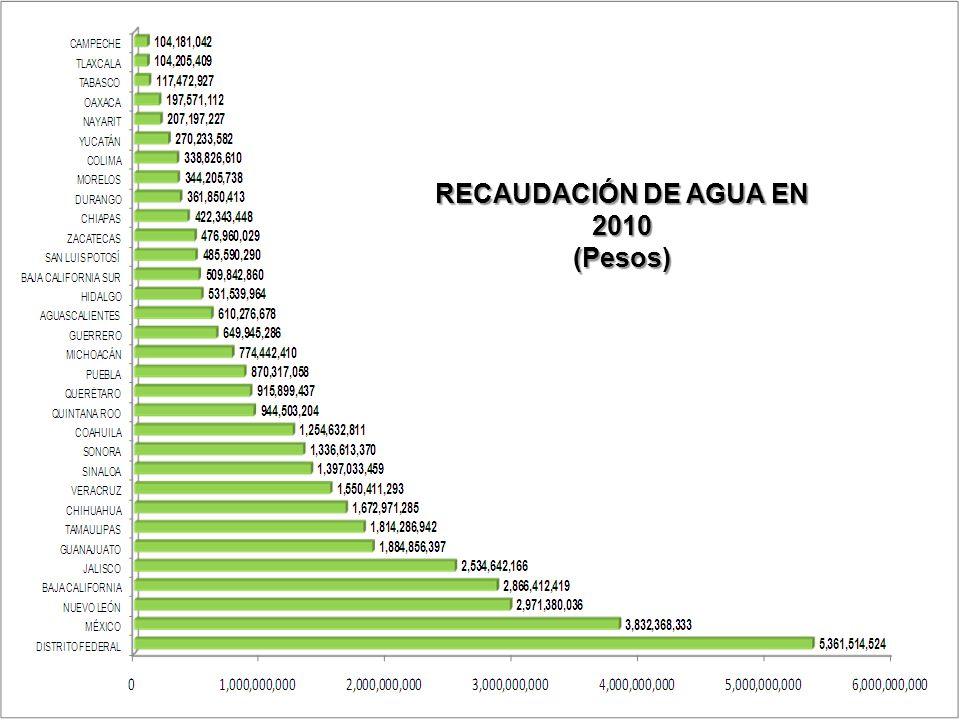 Instituto para el Desarrollo Técnico de las Haciendas Públicas Un Organismo Público del Sistema Nacional de Coordinación Fiscal RECAUDACIÓN DE AGUA EN