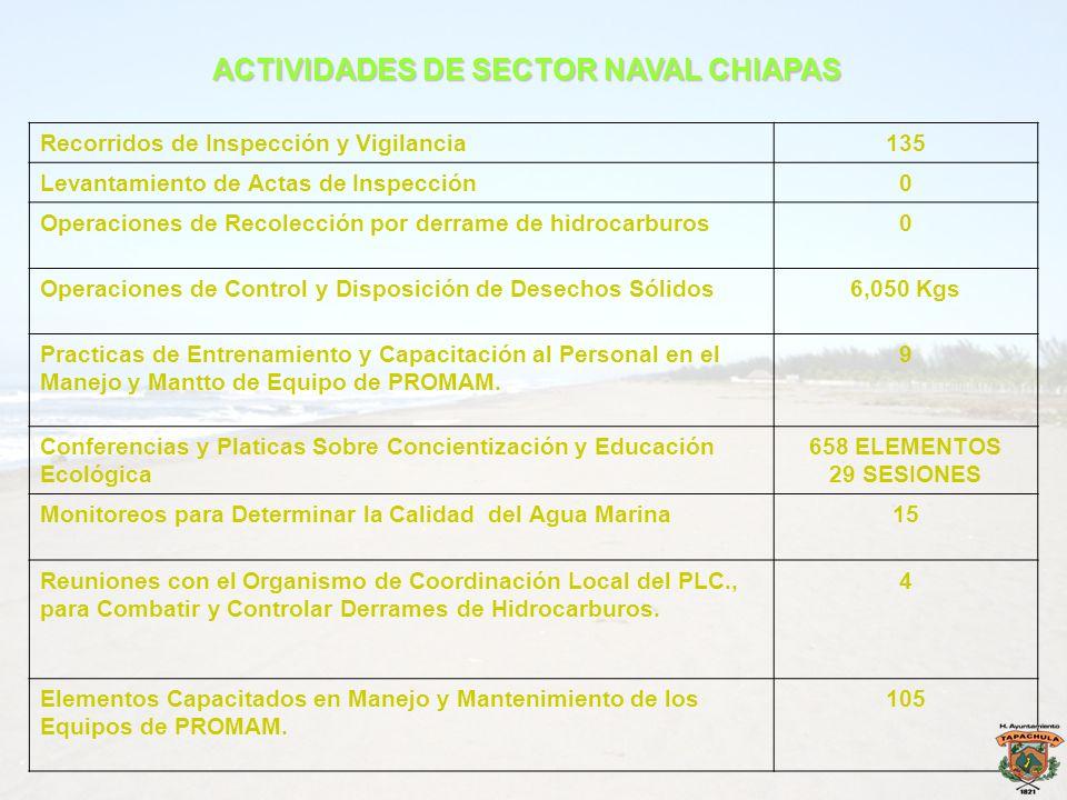 ACTIVIDADES DE SECTOR NAVAL CHIAPAS Recorridos de Inspección y Vigilancia135 Levantamiento de Actas de Inspección0 Operaciones de Recolección por derr