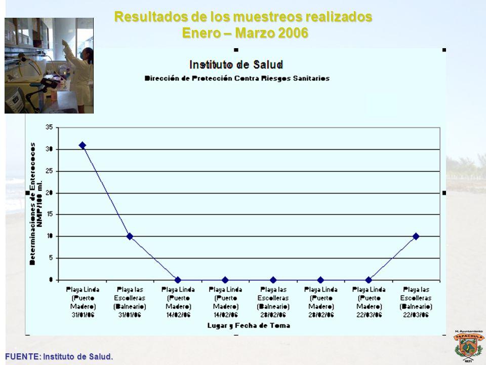 Resultados de los muestreos realizados Enero – Marzo 2006 Enero – Marzo 2006 FUENTE: Instituto de Salud.