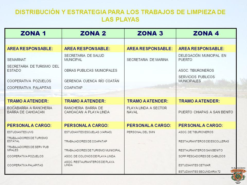 ZONA 1ZONA 2ZONA 3ZONA 4 AREA RESPONSABLE: SEMARNAT SECRETARIA DE SALUD MUNICIPALSECRETARIA DE MARINA DELEGACIÓN MUNICIPAL EN PUERTO SECRETARIA DE TUR