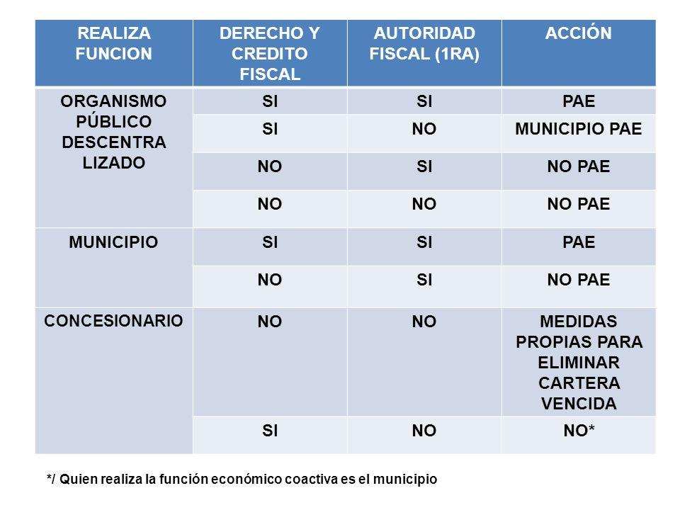 REALIZA FUNCION DERECHO Y CREDITO FISCAL AUTORIDAD FISCAL (1RA) ACCIÓN ORGANISMO PÚBLICO DESCENTRA LIZADO SI PAE SINOMUNICIPIO PAE NOSINO PAE NO NO PA