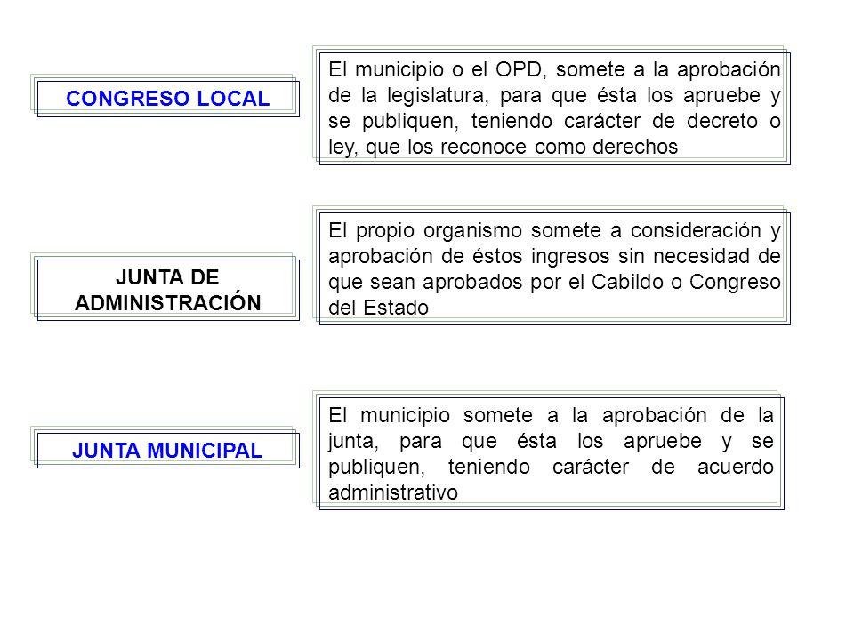 CONGRESO LOCAL JUNTA DE ADMINISTRACIÓN JUNTA MUNICIPAL El municipio o el OPD, somete a la aprobación de la legislatura, para que ésta los apruebe y se