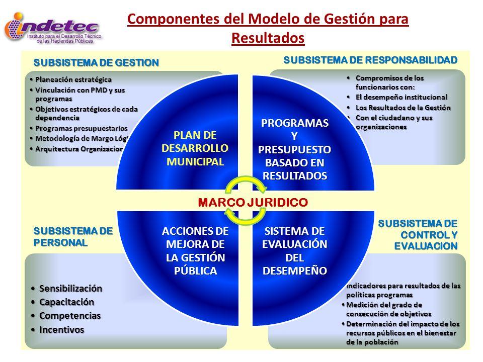 Componentes del Modelo de Gestión para Resultados Indicadores para resultados de las políticas programasIndicadores para resultados de las políticas p
