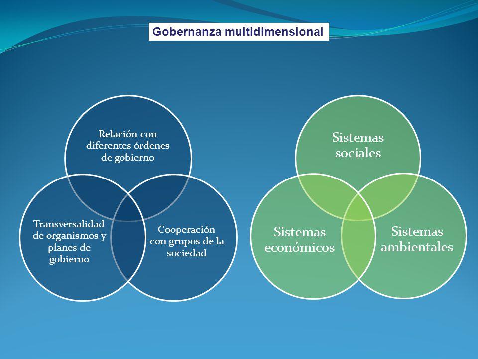 Relación con diferentes órdenes de gobierno Cooperación con grupos de la sociedad Transversalidad de organismos y planes de gobierno Gobernanza multid