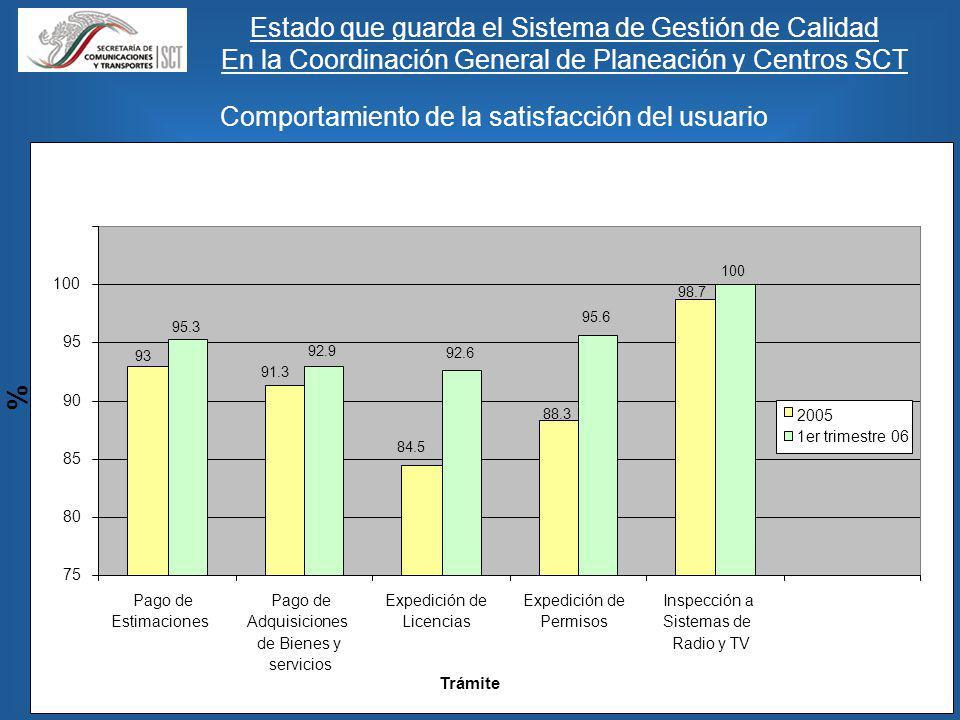 Comportamiento de la satisfacción del usuario Estado que guarda el Sistema de Gestión de Calidad En la Coordinación General de Planeación y Centros SCT Trámite 93 91.3 84.5 88.3 98.7 95.3 92.9 92.6 95.6 100 75 80 85 90 95 100 Pago de Estimaciones Pago de Adquisiciones de Bienes y servicios Expedición de Licencias Expedición de Permisos Inspección a Sistemas de Radio y TV % 2005 1er trimestre 06