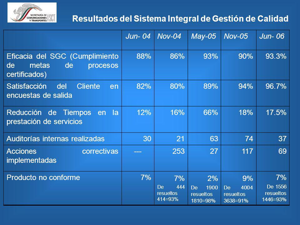 Resultados del Sistema Integral de Gestión de Calidad Jun- 04Nov-04May-05Nov-05Jun- 06 Eficacia del SGC (Cumplimiento de metas de procesos certificados) 88%86%93%90%93.3% Satisfacción del Cliente en encuestas de salida 82%80%89%94%96.7% Reducción de Tiempos en la prestación de servicios 12%16%66%18%17.5% Auditorías internas realizadas3021637437 Acciones correctivas implementadas ---2532711769 Producto no conforme7% De 444 resueltos 414=93% 2% De 1900 resueltos 1810=98% 9% De 4004 resueltos 3638=91% 7% De 1556 resueltos 1446=93%