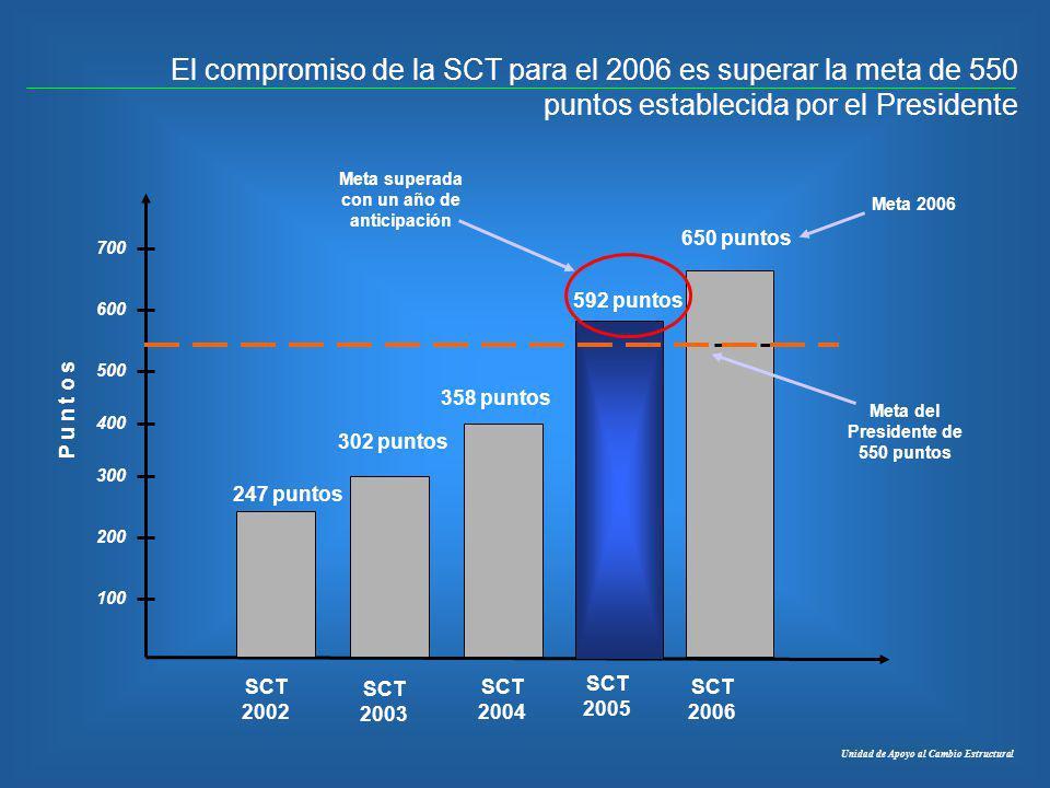 El compromiso de la SCT para el 2006 es superar la meta de 550 puntos establecida por el Presidente P u n t o s 302 puntos 100 200 300 400 500 600 700
