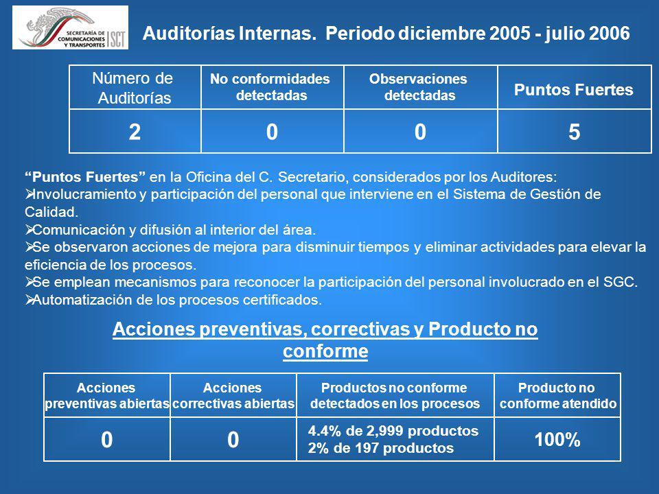 Auditorías Internas. Periodo diciembre 2005 - julio 2006 Número de Auditorías No conformidades detectadas Observaciones detectadas 2005 Puntos Fuertes
