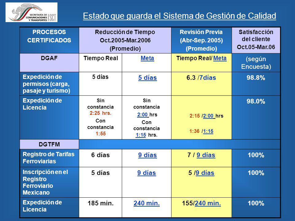 Estado que guarda el Sistema de Gestión de Calidad PROCESOS CERTIFICADOS Reducción de Tiempo Oct.2005-Mar.2006 (Promedio) Revisión Previa (Abr-Sep.