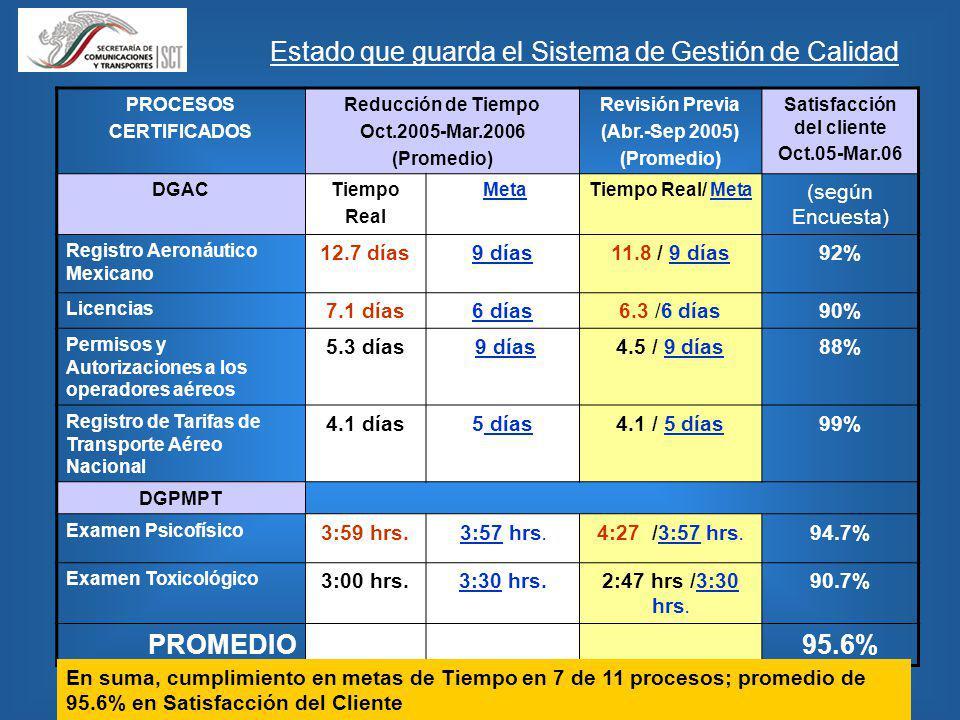 Estado que guarda el Sistema de Gestión de Calidad PROCESOS CERTIFICADOS Reducción de Tiempo Oct.2005-Mar.2006 (Promedio) Revisión Previa (Abr.-Sep 2005) (Promedio) Satisfacción del cliente Oct.05-Mar.06 DGACTiempo Real Meta Tiempo Real/ Meta (según Encuesta) Registro Aeronáutico Mexicano 12.7 días9 días11.8 / 9 días92% Licencias 7.1 días6 días6.3 /6 días90% Permisos y Autorizaciones a los operadores aéreos 5.3 días 9 días4.5 / 9 días88% Registro de Tarifas de Transporte Aéreo Nacional 4.1 días5 días4.1 / 5 días99% DGPMPT Examen Psicofísico 3:59 hrs.3:57 hrs.