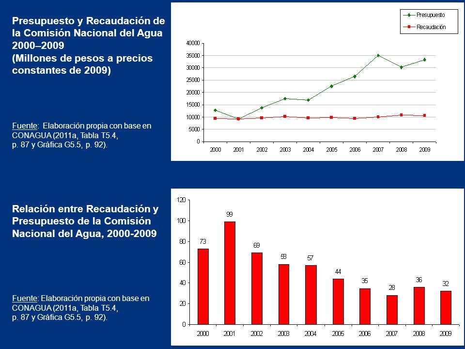 Presupuesto y Recaudación de la Comisión Nacional del Agua 2000–2009 (Millones de pesos a precios constantes de 2009) Fuente: Elaboración propia con base en CONAGUA (2011a, Tabla T5.4, p.