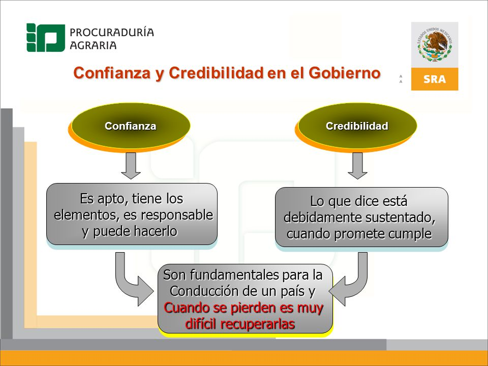 ConfianzaConfianzaCredibilidadCredibilidad Es apto, tiene los elementos, es responsable elementos, es responsable y puede hacerlo Es apto, tiene los e
