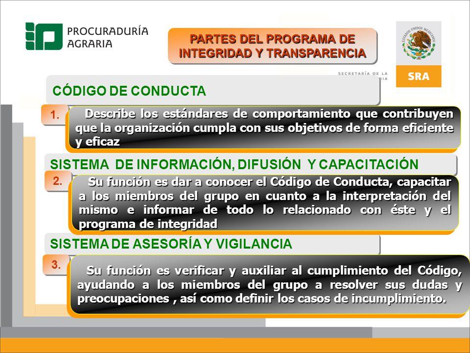 CÓDIGO DE CONDUCTA SISTEMA DE INFORMACIÓN, DIFUSIÓN Y CAPACITACIÓN SISTEMA DE ASESORÍA Y VIGILANCIA PARTES DEL PROGRAMA DE INTEGRIDAD Y TRANSPARENCIA