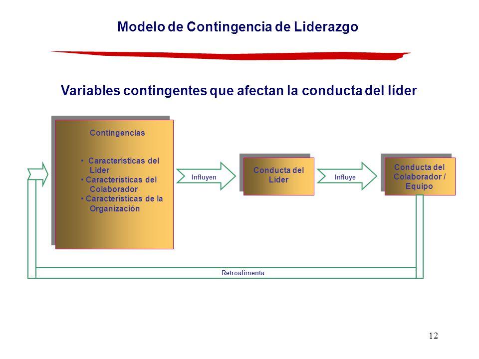12 Variables contingentes que afectan la conducta del líder Contingencias Características del Líder Características del Colaborador Características de