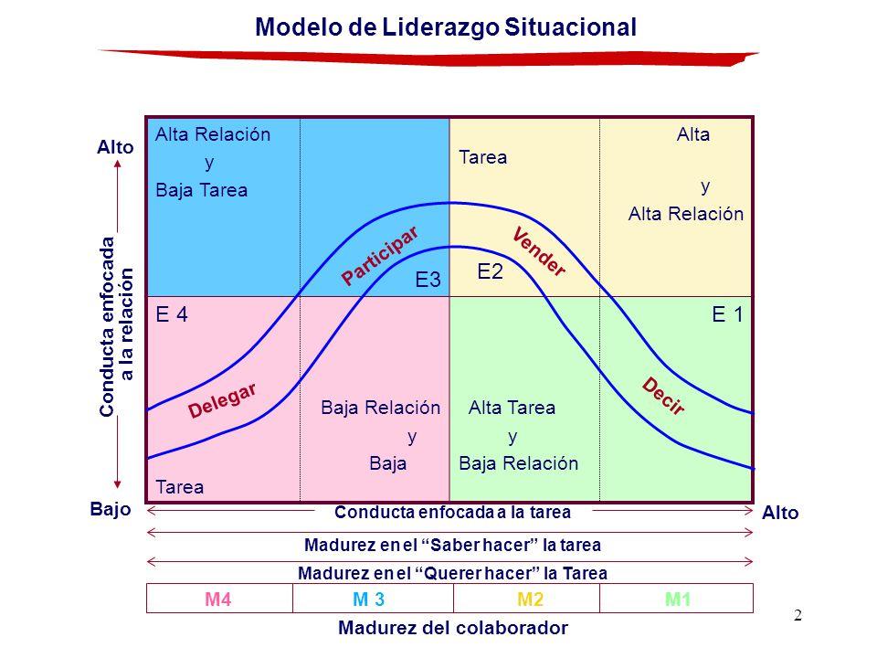 2 Modelo de Liderazgo Situacional Conducta enfocada a la tarea Madurez en el Saber hacer la tarea Madurez en el Querer hacer la Tarea Madurez del cola