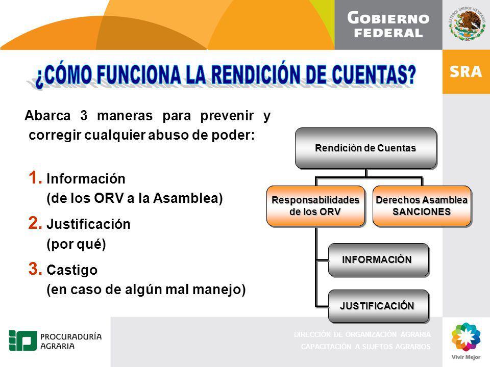 DIRECCIÓN DE ORGANIZACIÓN AGRARIA CAPACITACIÓN A SUJETOS AGRARIOS Abarca 3 maneras para prevenir y corregir cualquier abuso de poder: 1. Información (