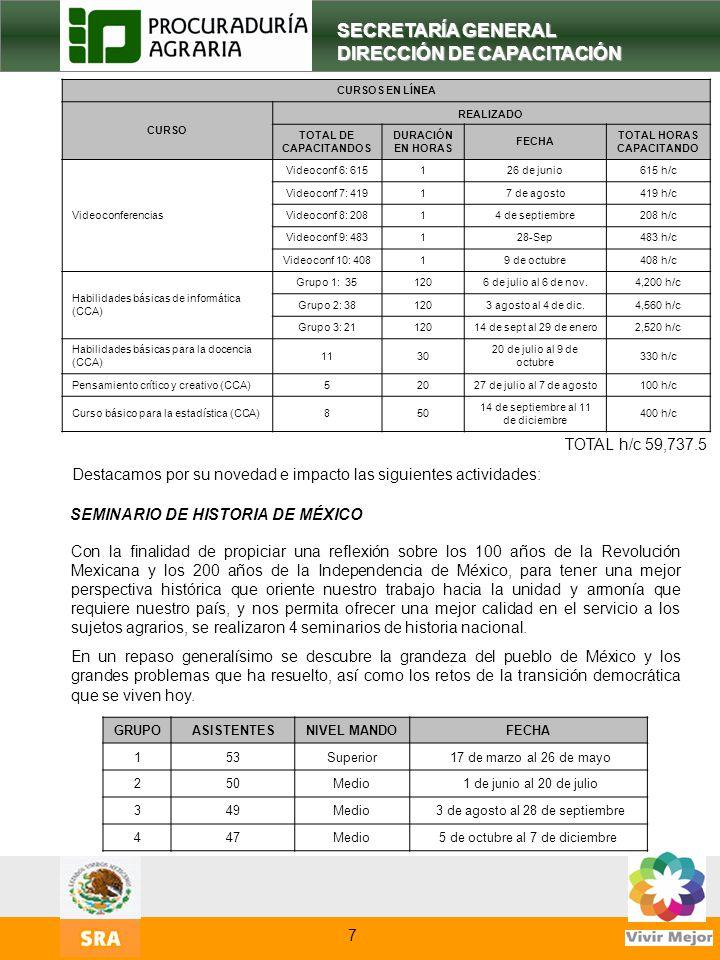 9 SECRETARÍA GENERAL DIRECCIÓN DE CAPACITACIÓN 7 CURSOS EN LÍNEA CURSO REALIZADO TOTAL DE CAPACITANDOS DURACIÓN EN HORAS FECHA TOTAL HORAS CAPACITANDO