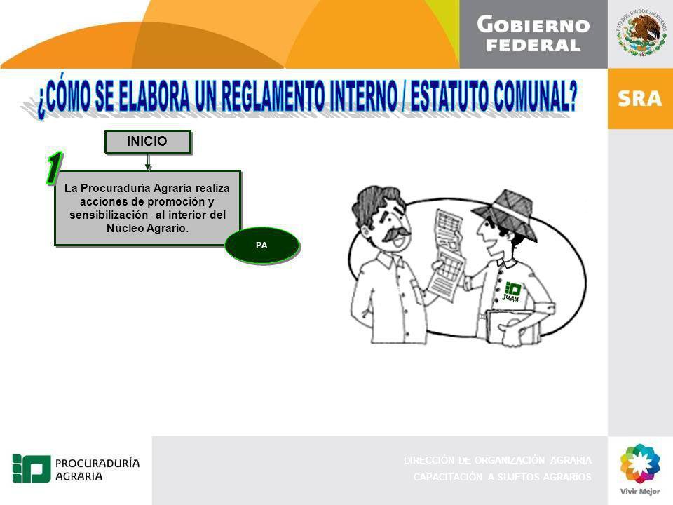 DIRECCIÓN DE ORGANIZACIÓN AGRARIA CAPACITACIÓN A SUJETOS AGRARIOS INICIO La Procuraduría Agraria realiza acciones de promoción y sensibilización al in