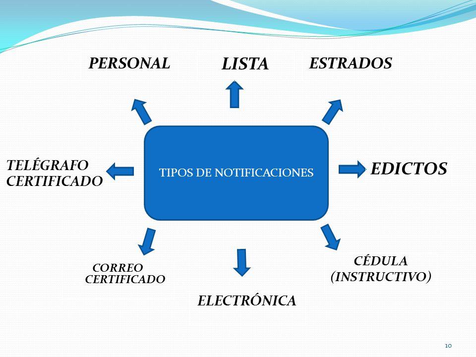 PERSONAL 10 TIPOS DE NOTIFICACIONES LISTA ESTRADOS EDICTOS CÉDULA (INSTRUCTIVO) ELECTRÓNICA CORREO CERTIFICADO TELÉGRAFO CERTIFICADO