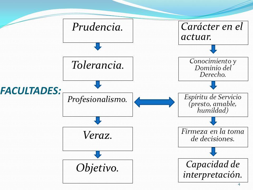 FACULTADES: 4 Prudencia. Tolerancia. Profesionalismo. Veraz. Objetivo. Carácter en el actuar. Conocimiento y Dominio del Derecho. Espíritu de Servicio