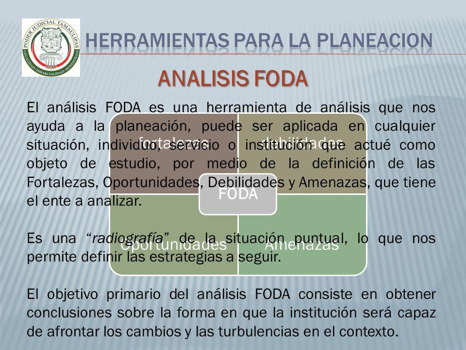 fortalezasdebilidades OportunidadesAmenazas FODA ANALISIS FODA El análisis FODA es una herramienta de análisis que nos ayuda a la planeación, puede se