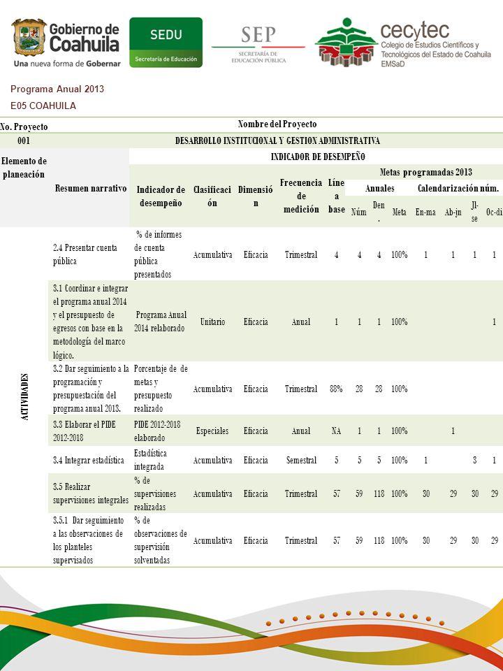 No. Proyecto Nombre del Proyecto 001DESARROLLO INSTITUCIONAL Y GESTION ADMINISTRATIVA Elemento de planeación Resumen narrativo INDICADOR DE DESEMPEÑO