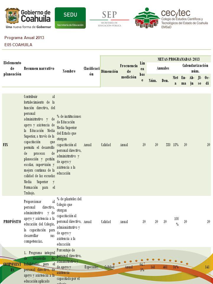 Programa Anual 2013 E05 COAHUILA Elelemento de planeación Resumen narrativo Nombre Clasificaci ón Dimensión Frecuencia de medición Lín ea bas e METAS PROGRAMADAS 2013 Anuales Calendarización núm.