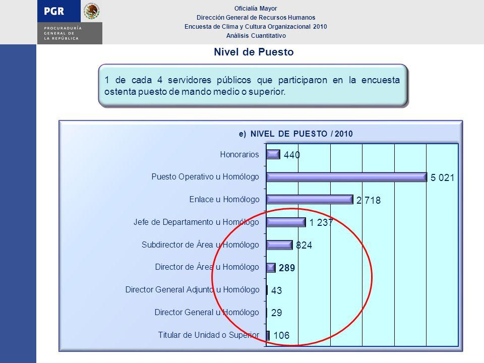 Nivel de Puesto 1 de cada 4 servidores públicos que participaron en la encuesta ostenta puesto de mando medio o superior. Oficialía Mayor Dirección Ge