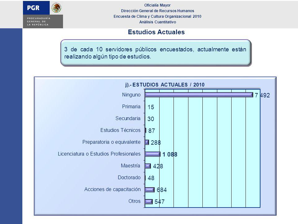 Estudios Actuales 3 de cada 10 servidores públicos encuestados, actualmente están realizando algún tipo de estudios. Oficialía Mayor Dirección General
