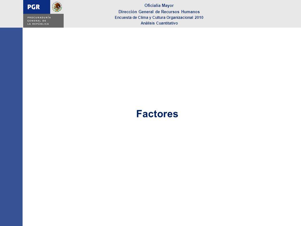 Factores Oficialía Mayor Dirección General de Recursos Humanos Encuesta de Clima y Cultura Organizacional 2010 Análisis Cuantitativo