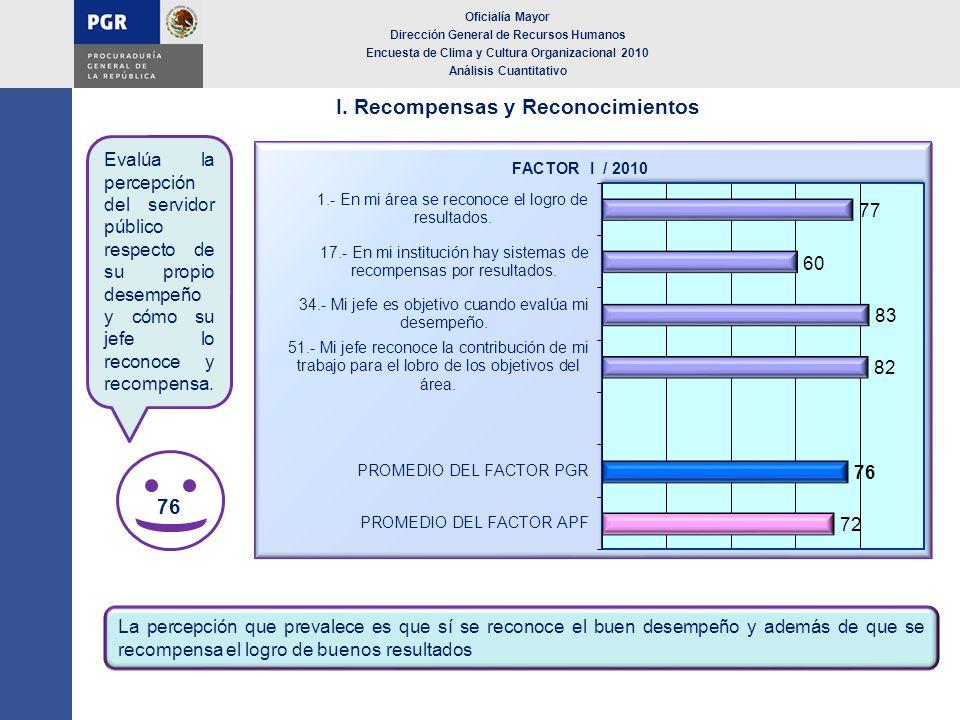 I. Recompensas y Reconocimientos Oficialía Mayor Dirección General de Recursos Humanos Encuesta de Clima y Cultura Organizacional 2010 Análisis Cuanti
