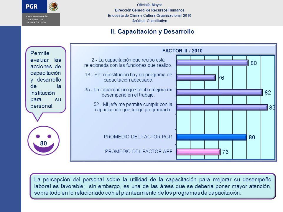 II. Capacitación y Desarrollo Oficialía Mayor Dirección General de Recursos Humanos Encuesta de Clima y Cultura Organizacional 2010 Análisis Cuantitat
