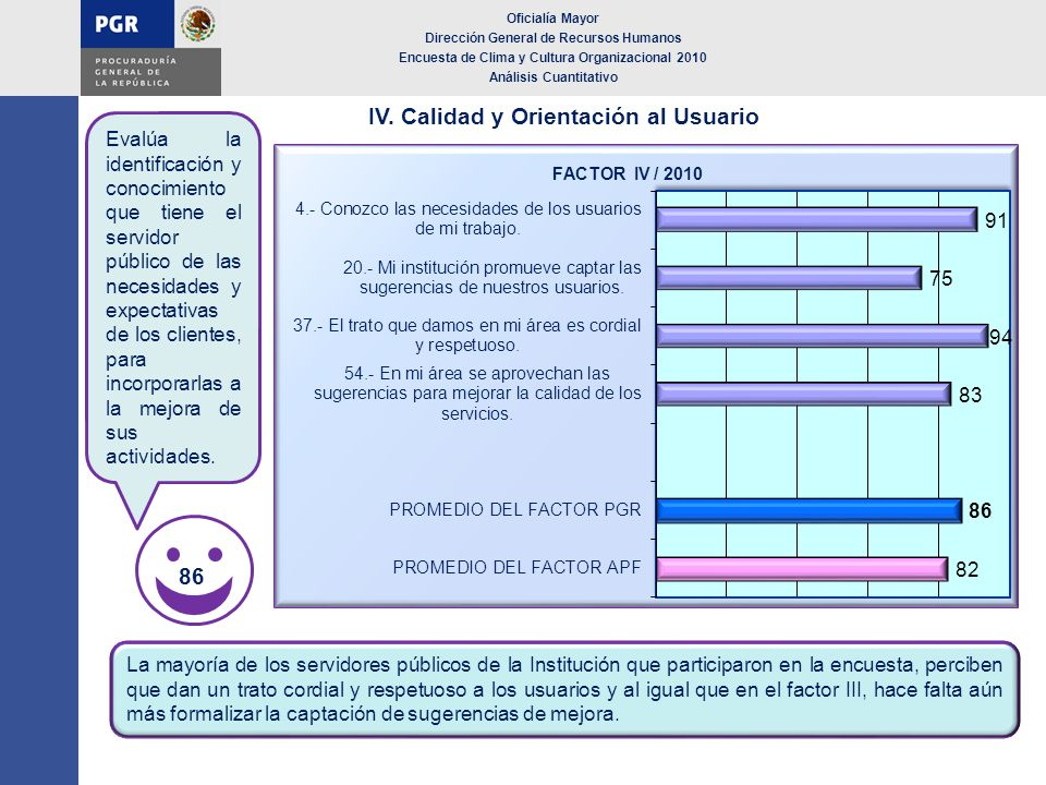 IV. Calidad y Orientación al Usuario Oficialía Mayor Dirección General de Recursos Humanos Encuesta de Clima y Cultura Organizacional 2010 Análisis Cu