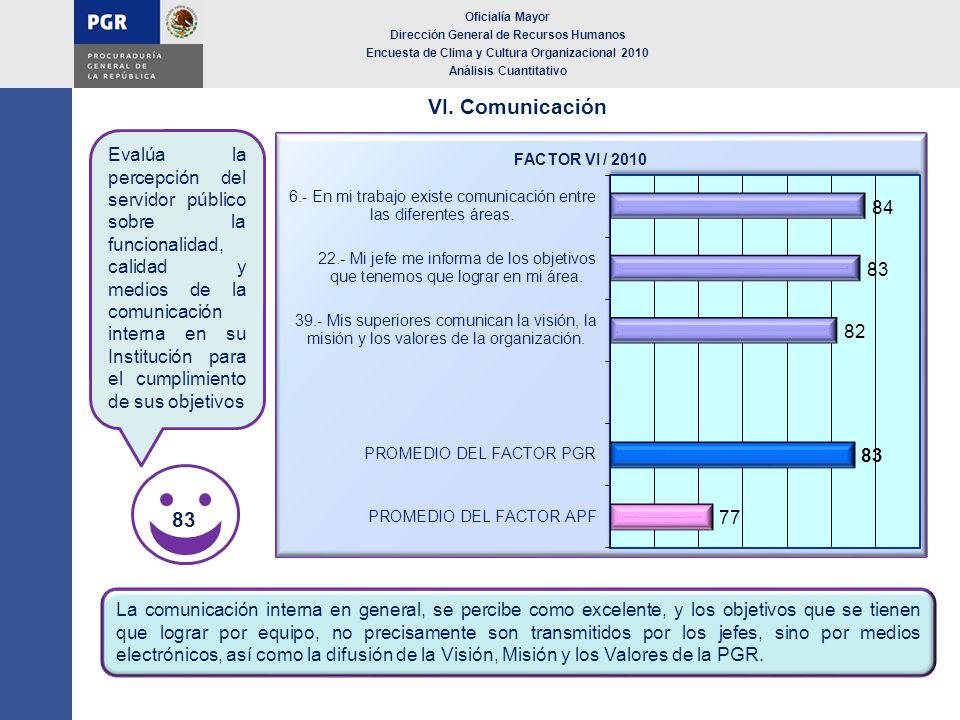 VI. Comunicación Oficialía Mayor Dirección General de Recursos Humanos Encuesta de Clima y Cultura Organizacional 2010 Análisis Cuantitativo La comuni