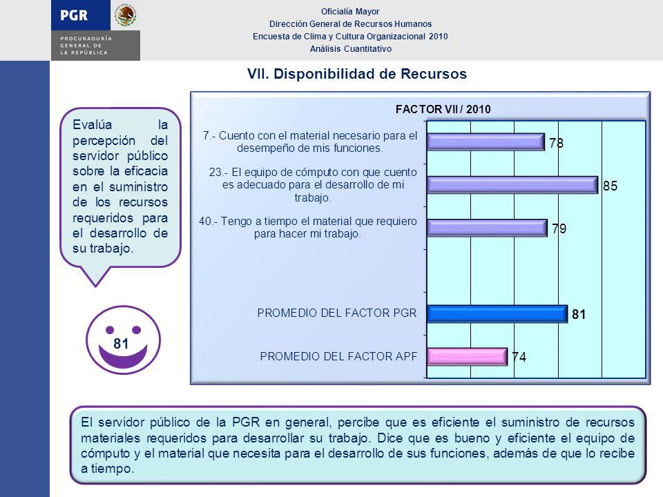VII. Disponibilidad de Recursos Oficialía Mayor Dirección General de Recursos Humanos Encuesta de Clima y Cultura Organizacional 2010 Análisis Cuantit