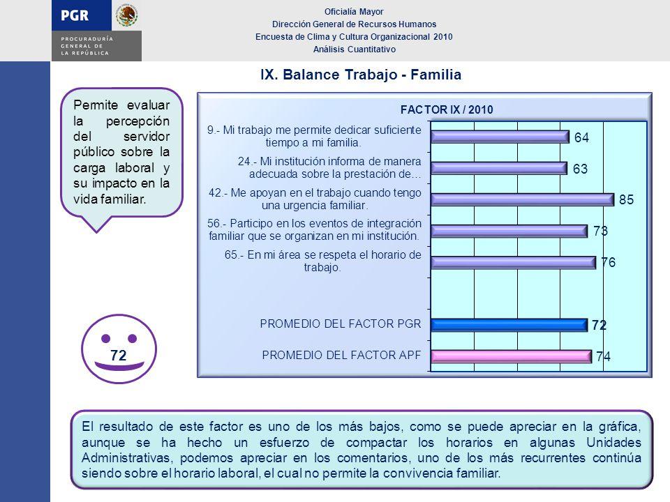 IX. Balance Trabajo - Familia Oficialía Mayor Dirección General de Recursos Humanos Encuesta de Clima y Cultura Organizacional 2010 Análisis Cuantitat
