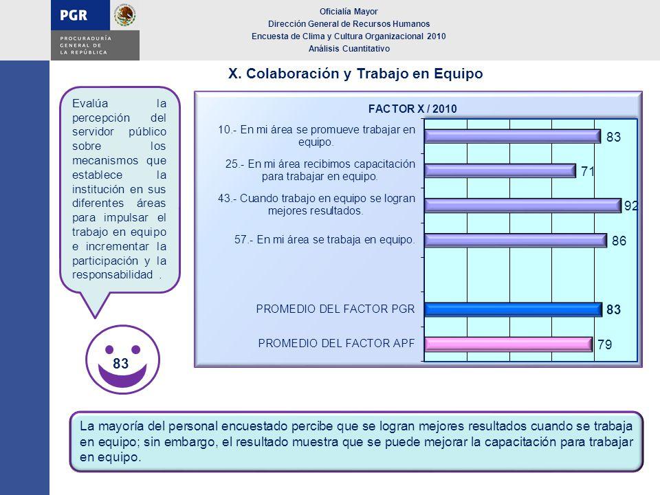 X. Colaboración y Trabajo en Equipo Oficialía Mayor Dirección General de Recursos Humanos Encuesta de Clima y Cultura Organizacional 2010 Análisis Cua