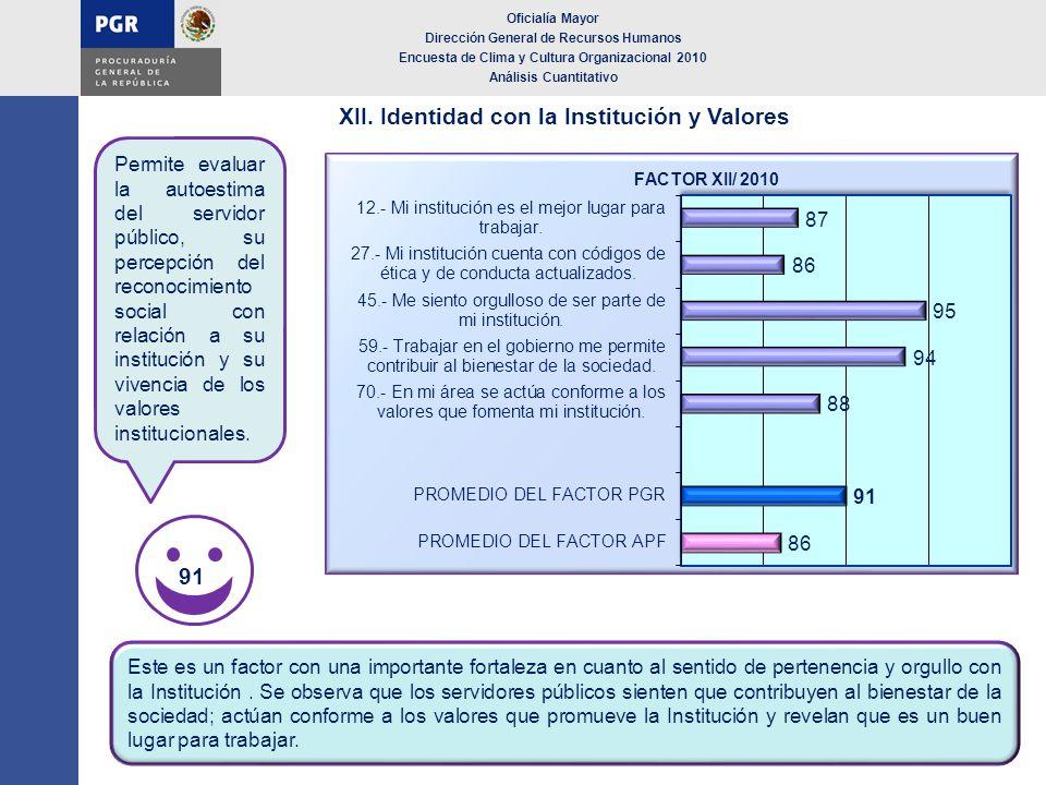 XII. Identidad con la Institución y Valores Oficialía Mayor Dirección General de Recursos Humanos Encuesta de Clima y Cultura Organizacional 2010 Anál